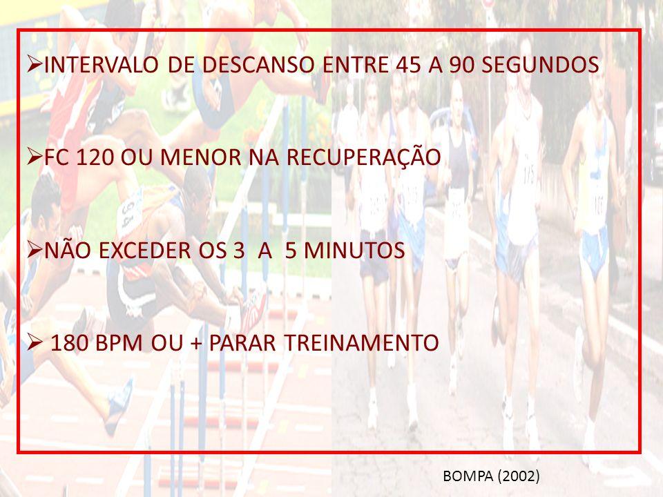 INTERVALO DE DESCANSO ENTRE 45 A 90 SEGUNDOS FC 120 OU MENOR NA RECUPERAÇÃO NÃO EXCEDER OS 3 A 5 MINUTOS 180 BPM OU + PARAR TREINAMENTO BOMPA (2002)