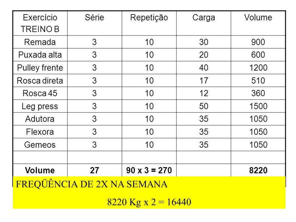 Exercício TREINO B SérieRepetiçãoCargaVolume Remada31030900 Puxada alta31020600 Pulley frente310401200 Rosca direta31017510 Rosca 4531012360 Leg press