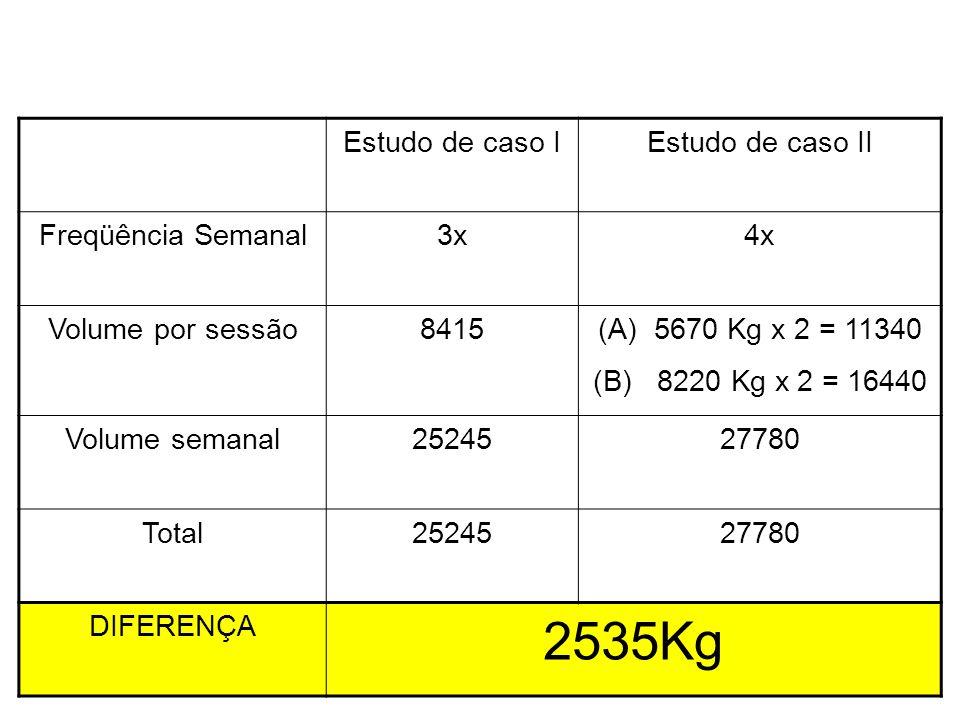 Comparação metodológica Estudo de caso IEstudo de caso II Freqüência Semanal3x4x Volume por sessão8415(A)5670 Kg x 2 = 11340 (B) 8220 Kg x 2 = 16440 V