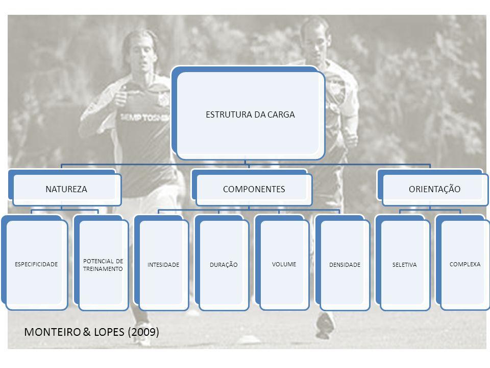 Múltiplas séries 3x 4x 2x 5x 6x Uchida et al.(2003); Fleck e Kraemer (1999)