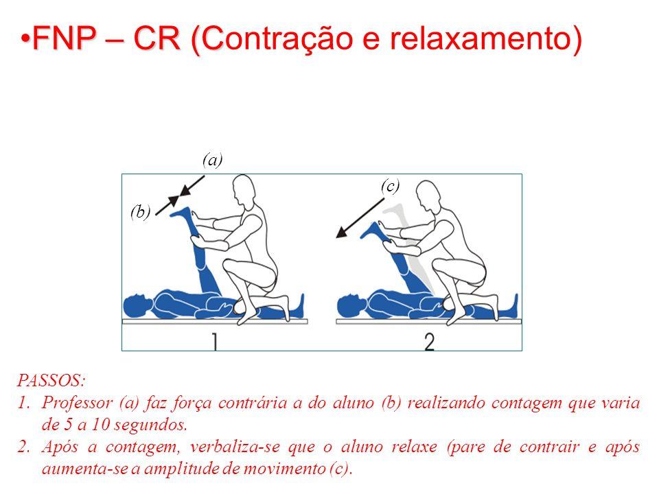 FNP – CR (CFNP – CR (Contração e relaxamento) PASSOS: 1.Professor (a) faz força contrária a do aluno (b) realizando contagem que varia de 5 a 10 segun