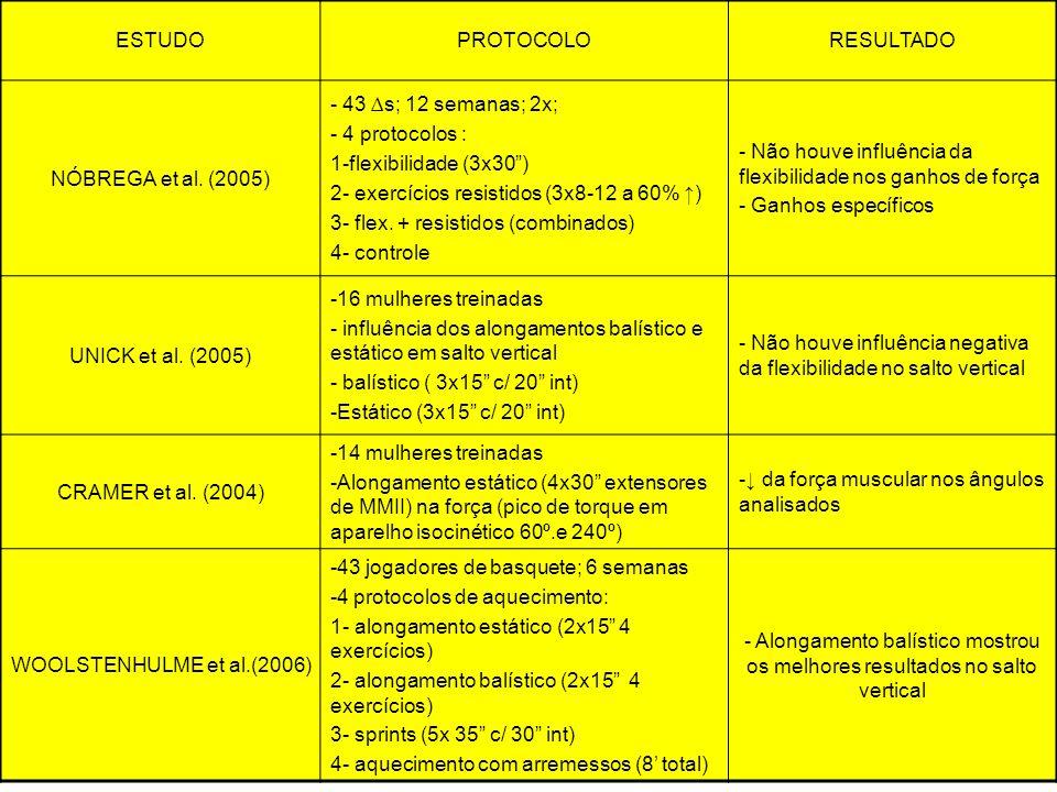 ESTUDOPROTOCOLORESULTADO NÓBREGA et al. (2005) - 43 s; 12 semanas; 2x; - 4 protocolos : 1-flexibilidade (3x30) 2- exercícios resistidos (3x8-12 a 60%