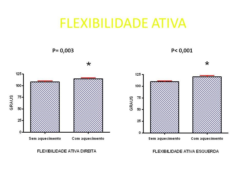 FLEXIBILIDADE ATIVA P= 0,003P< 0,001