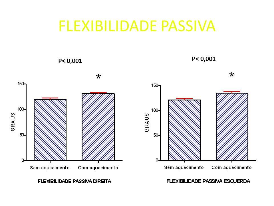 FLEXIBILIDADE PASSIVA P< 0,001