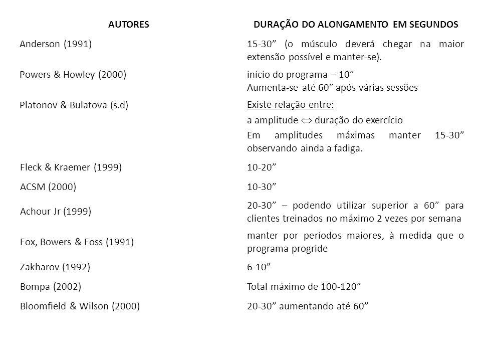 AUTORESDURAÇÃO DO ALONGAMENTO EM SEGUNDOS Anderson (1991) 15-30 (o músculo deverá chegar na maior extensão possível e manter-se). Powers & Howley (200