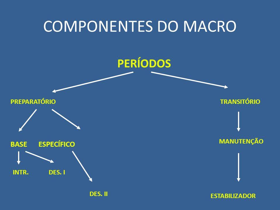 COMPONENTES DO MACRO PERÍODOS PREPARATÓRIO TRANSITÓRIO BASE ESPECÍFICO INTR. DES. I DES. II MANUTENÇÃO ESTABILIZADOR
