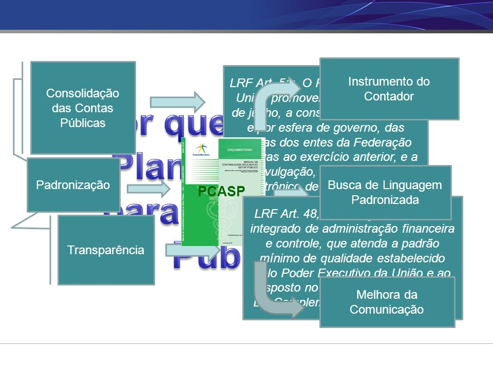 Consolidação das Contas Públicas LRF Art.