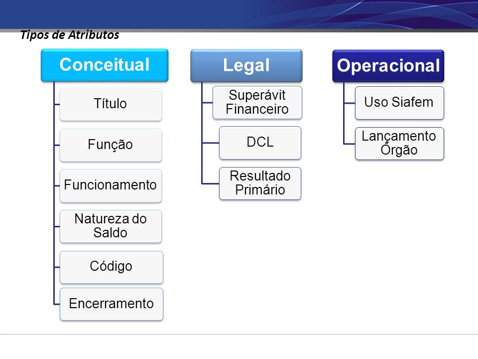 Conceitual TítuloFunçãoFuncionamento Natureza do Saldo CódigoEncerramento Legal Superávit Financeiro DCL Resultado Primário Operacional Uso Siafem Lançamento Órgão Tipos de Atributos