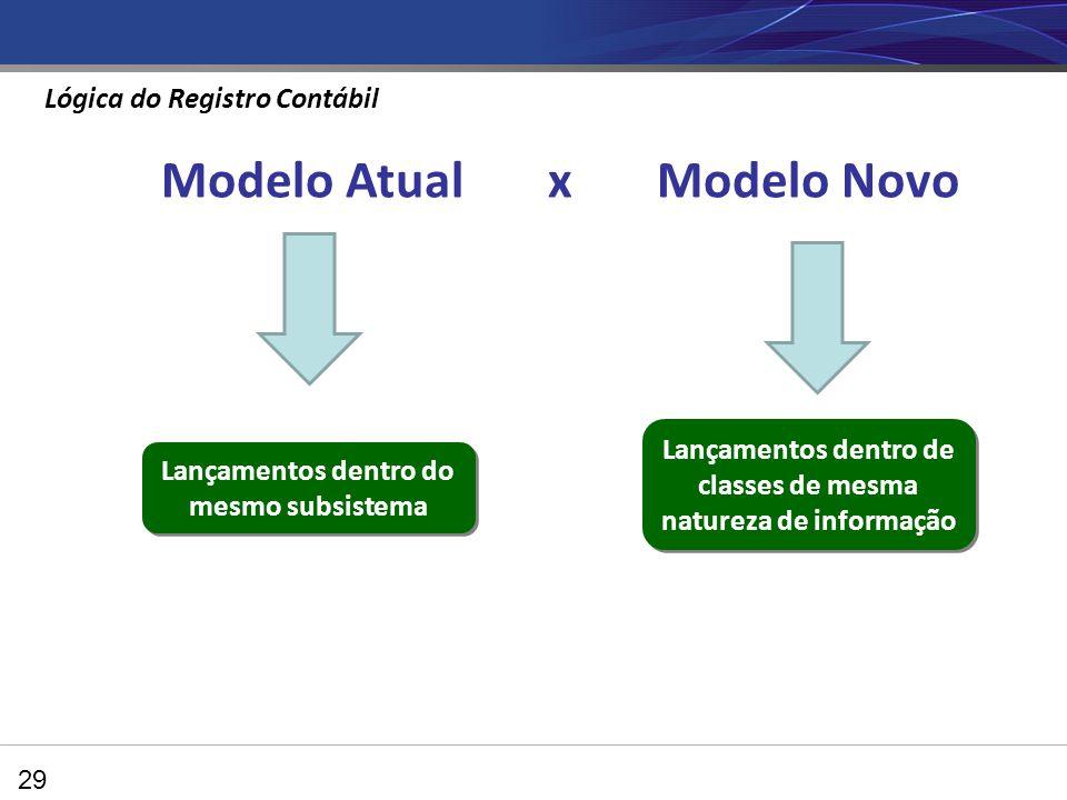 29 Modelo Atual x Modelo Novo Lançamentos dentro do mesmo subsistema Lançamentos dentro de classes de mesma natureza de informação Lógica do Registro Contábil