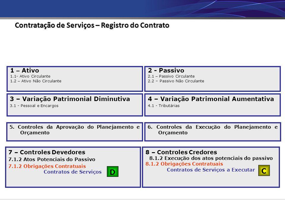 Contratação de Serviços – Registro do Contrato 7 – Controles Devedores 7.1.2 Atos Potenciais do Passivo 7.1.2 Obrigações Contratuais Contratos de Serviços 8 – Controles Credores 8.1.2 Execução dos atos potenciais do passivo 8.1.2 Obrigações Contratuais Contratos de Serviços a Executar D C 1 – Ativo 1.1- Ativo Circulante 1.2 – Ativo Não Circulante 2 - Passivo 2.1 – Passivo Circulante 2.2 – Passivo Não Circulante 3 – Variação Patrimonial Diminutiva 3.1 - Pessoal e Encargos 4 – Variação Patrimonial Aumentativa 4.1 - Tributárias 5.