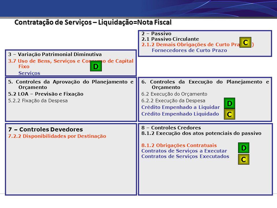 Contratação de Serviços – Liquidação=Nota Fiscal 6. Controles da Execução do Planejamento e Orçamento 6.2 Execução do Orçamento 6.2.2 Execução da Desp
