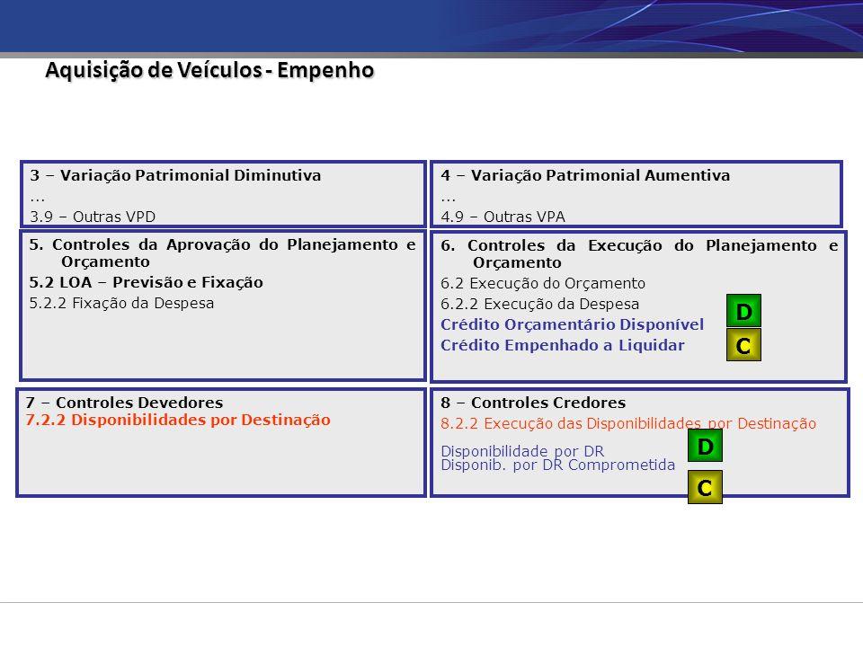 Aquisição de Veículos - Empenho 3 – Variação Patrimonial Diminutiva... 3.9 – Outras VPD 4 – Variação Patrimonial Aumentiva... 4.9 – Outras VPA 6. Cont