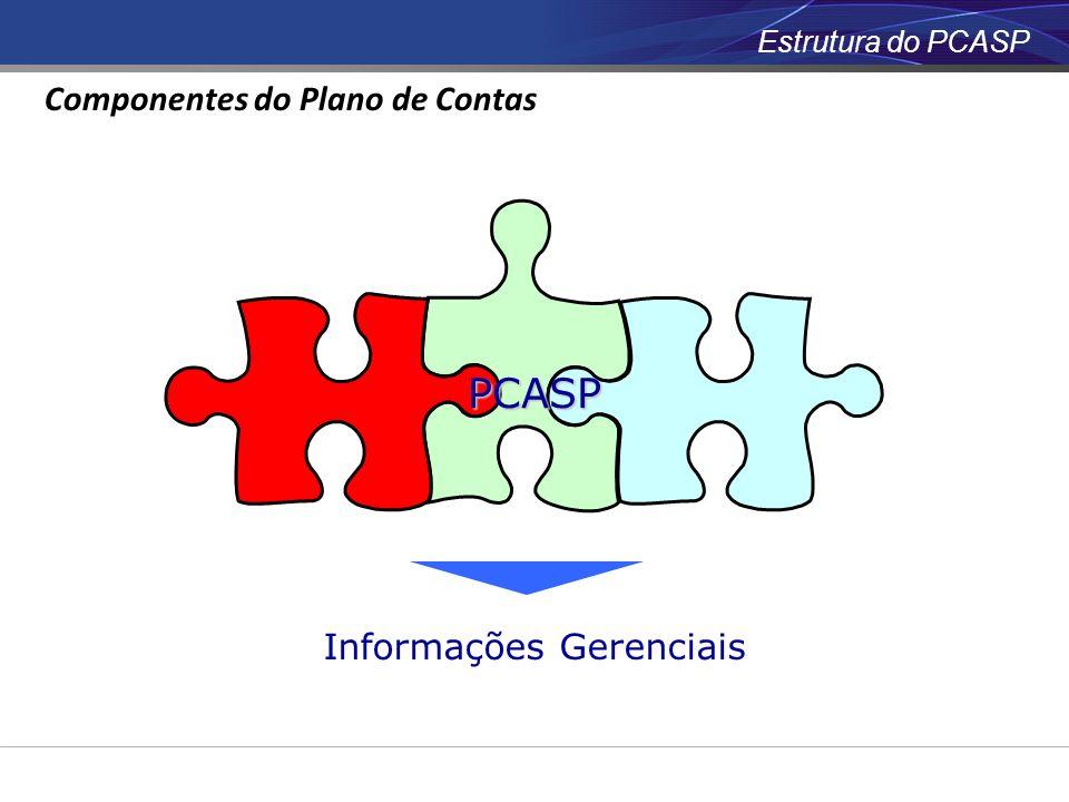 Informações Gerenciais PCASP Estrutura do PCASP Componentes do Plano de Contas