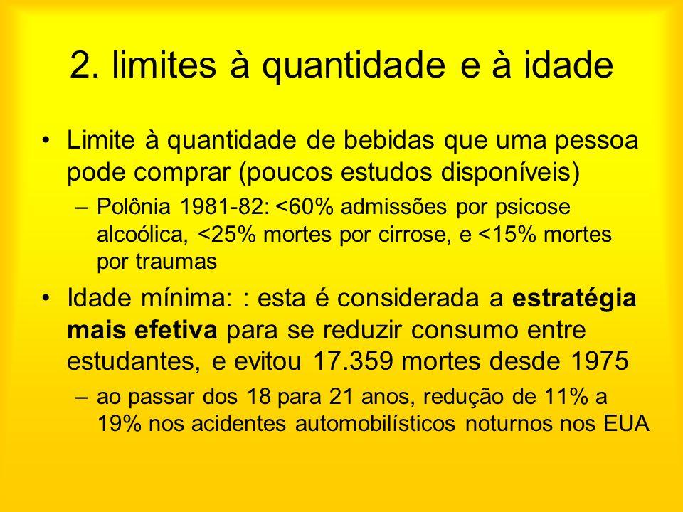 2. limites à quantidade e à idade Limite à quantidade de bebidas que uma pessoa pode comprar (poucos estudos disponíveis) –Polônia 1981-82: <60% admis