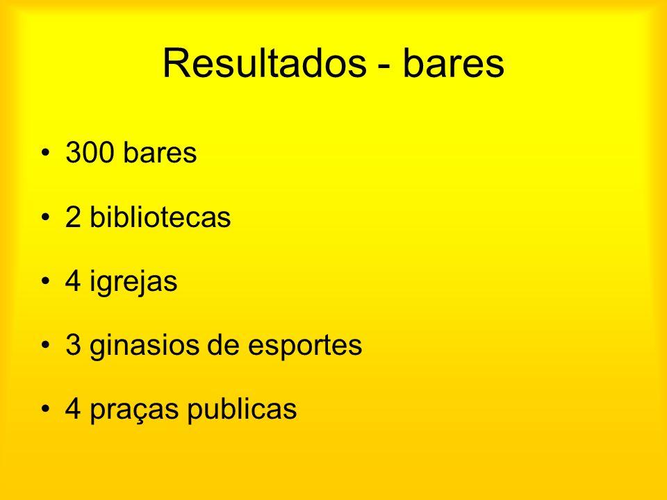 Resultados - bares 300 bares 2 bibliotecas 4 igrejas 3 ginasios de esportes 4 praças publicas
