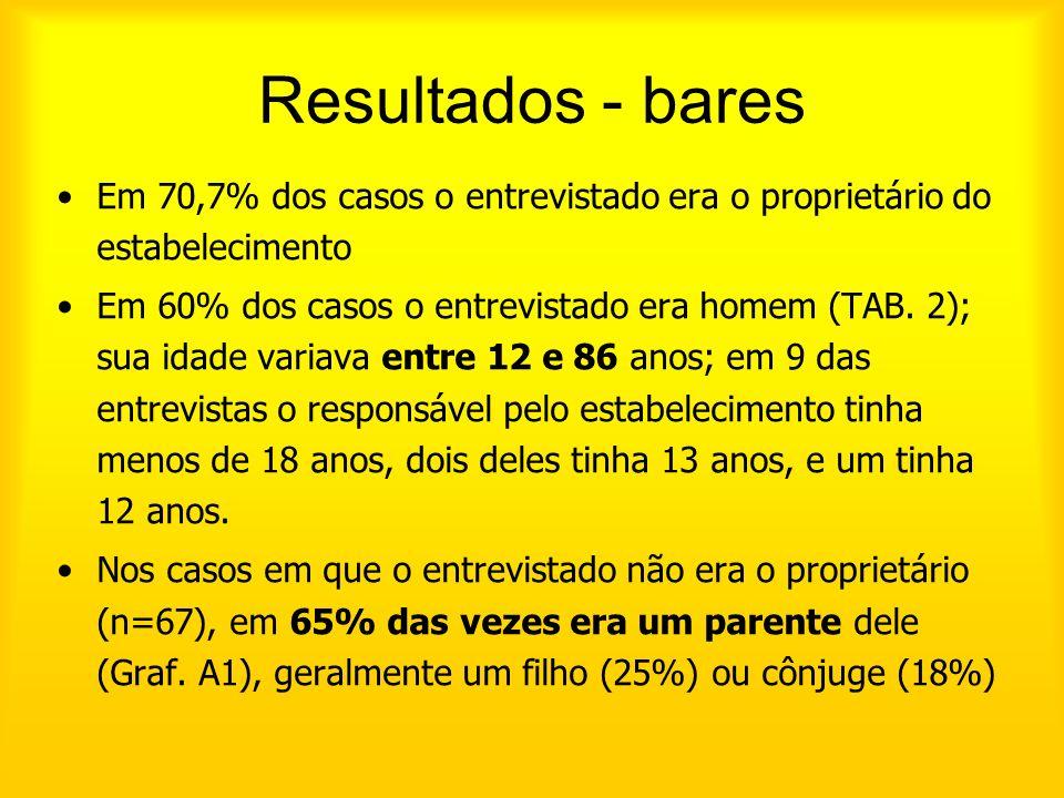 Resultados - bares Em 70,7% dos casos o entrevistado era o proprietário do estabelecimento Em 60% dos casos o entrevistado era homem (TAB. 2); sua ida