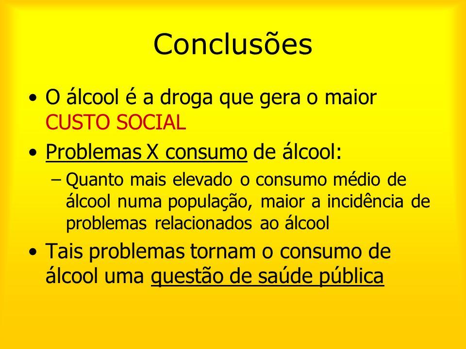 Conclusões O álcool é a droga que gera o maior CUSTO SOCIAL Problemas X consumo de álcool: –Quanto mais elevado o consumo médio de álcool numa populaç