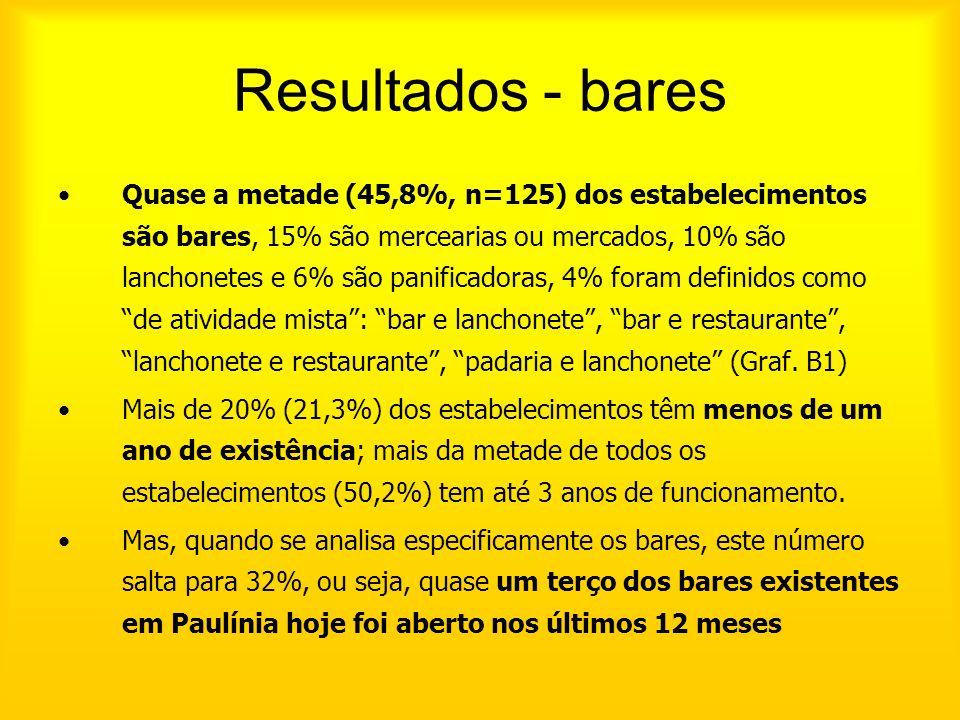 Quase a metade (45,8%, n=125) dos estabelecimentos são bares, 15% são mercearias ou mercados, 10% são lanchonetes e 6% são panificadoras, 4% foram def