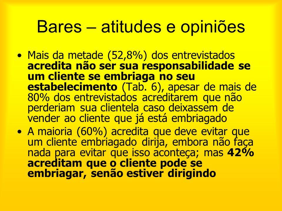Bares – atitudes e opiniões Mais da metade (52,8%) dos entrevistados acredita não ser sua responsabilidade se um cliente se embriaga no seu estabeleci