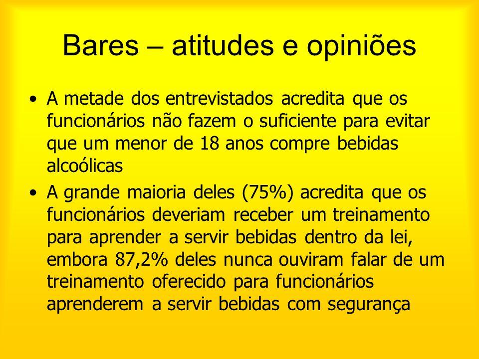 Bares – atitudes e opiniões A metade dos entrevistados acredita que os funcionários não fazem o suficiente para evitar que um menor de 18 anos compre