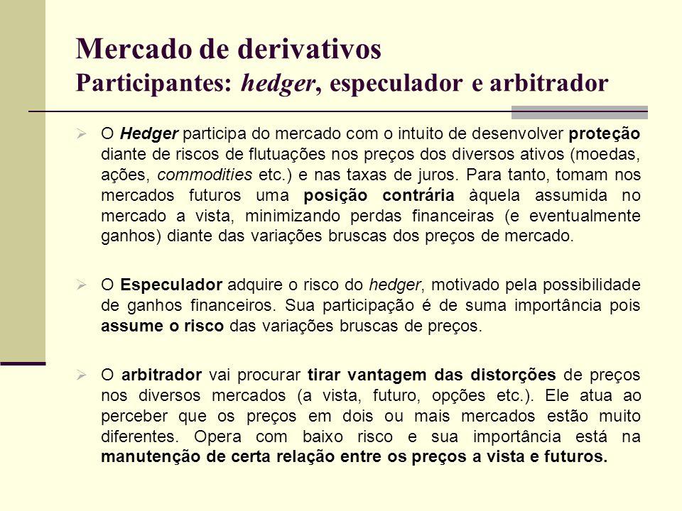 Mercado de derivativos Participantes: hedger, especulador e arbitrador O Hedger participa do mercado com o intuito de desenvolver proteção diante de r