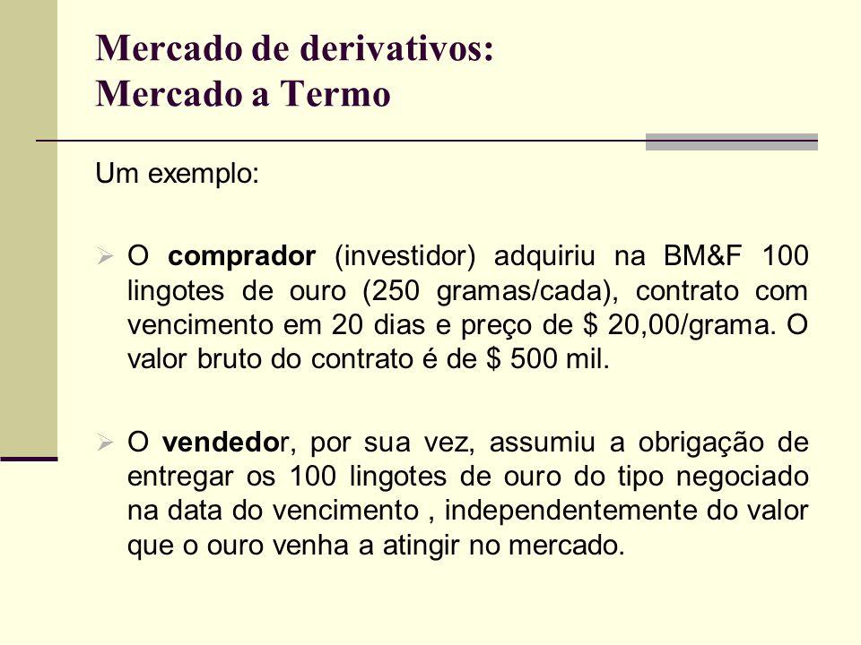 Mercado de derivativos: Mercado a Termo Um exemplo: O comprador (investidor) adquiriu na BM&F 100 lingotes de ouro (250 gramas/cada), contrato com ven