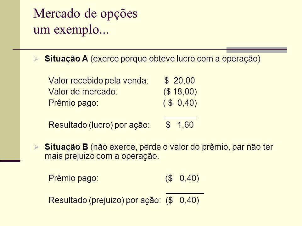 Mercado de opções um exemplo... Situação A (exerce porque obteve lucro com a operação) Valor recebido pela venda: $ 20,00 Valor de mercado: ($ 18,00)