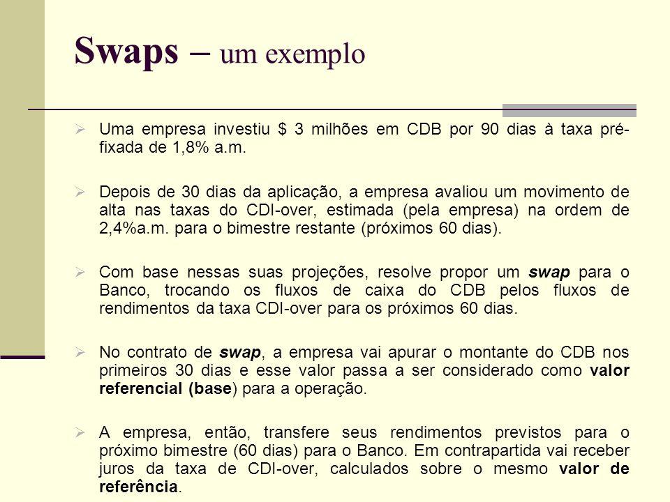 Swaps – um exemplo Uma empresa investiu $ 3 milhões em CDB por 90 dias à taxa pré- fixada de 1,8% a.m. Depois de 30 dias da aplicação, a empresa avali
