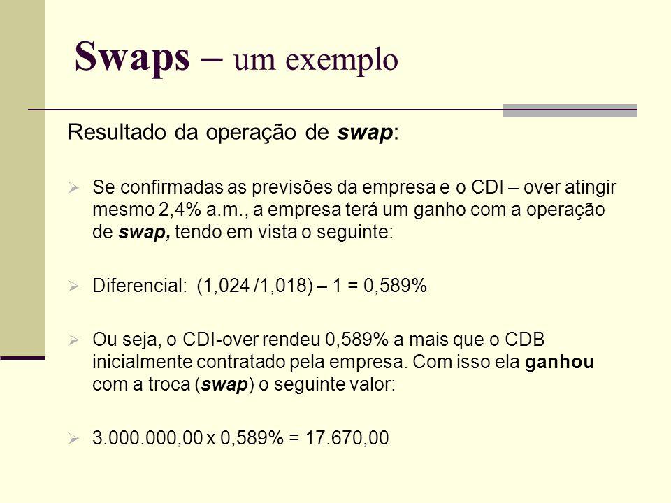 Swaps – um exemplo Resultado da operação de swap: Se confirmadas as previsões da empresa e o CDI – over atingir mesmo 2,4% a.m., a empresa terá um gan