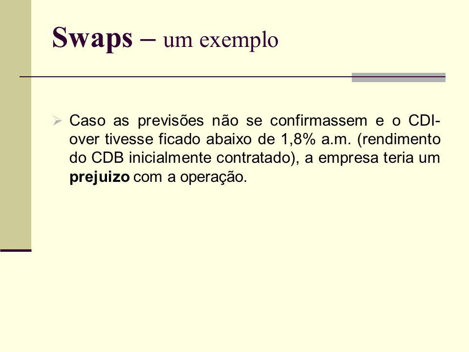 Swaps – um exemplo Caso as previsões não se confirmassem e o CDI- over tivesse ficado abaixo de 1,8% a.m. (rendimento do CDB inicialmente contratado),