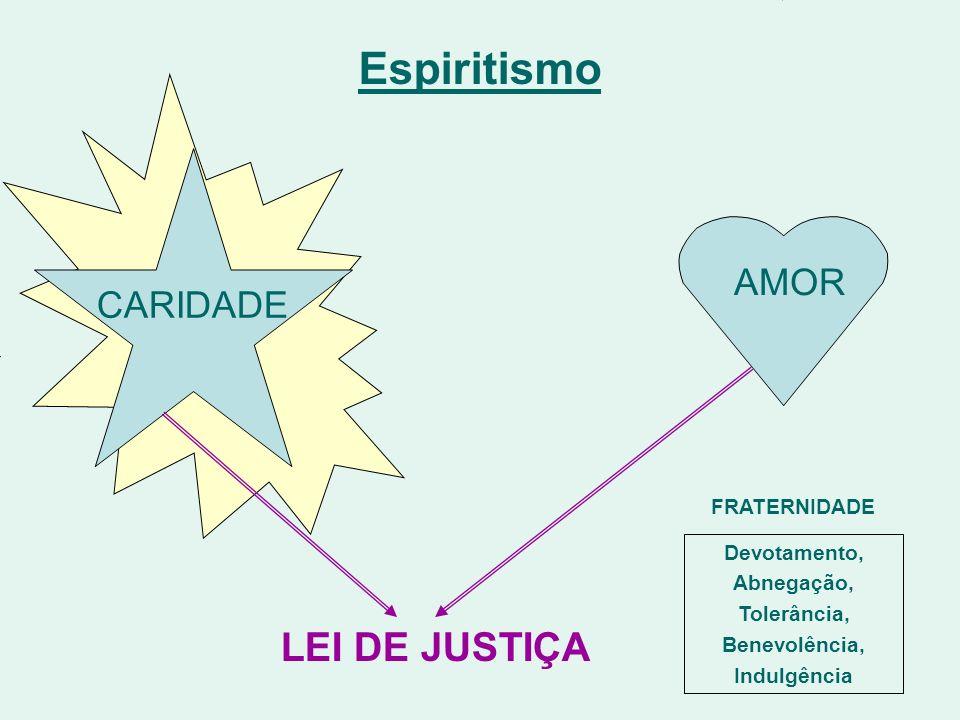 Espiritismo AMOR Reflete CARIDADE LEI DE JUSTIÇA FRATERNIDADE Devotamento, Abnegação, Tolerância, Benevolência, Indulgência