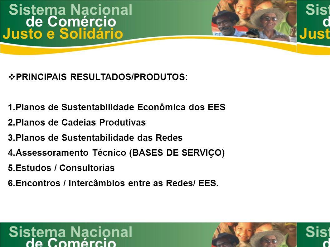 PRINCIPAIS RESULTADOS/PRODUTOS: 1.Planos de Sustentabilidade Econômica dos EES 2.Planos de Cadeias Produtivas 3.Planos de Sustentabilidade das Redes 4