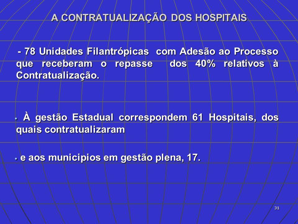 Documentos necessários para a Contratualização na Gestão Estadual Cópia do CNES completo ( relação profissionais de saúde).