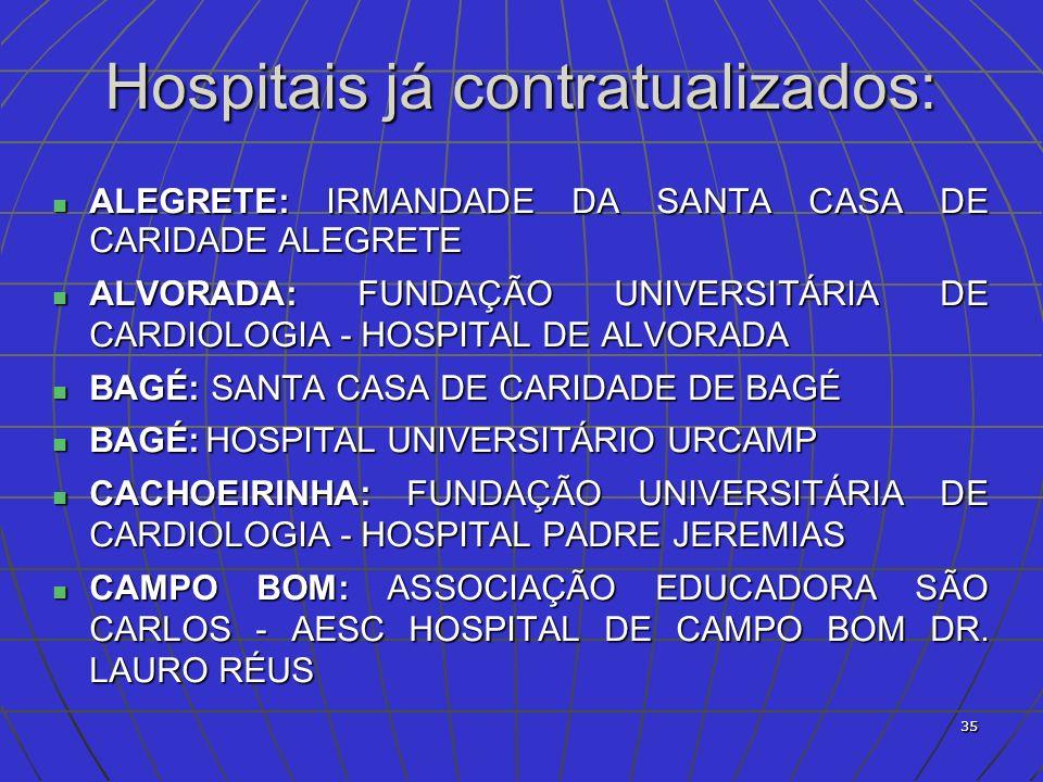 36 CAPÃO DA CANOA: ASSOCIAÇÃO EDUCADORA SÃO CARLOS - AESC HOSPITAL BENEFICENTE SANTA LUZIA CAPÃO DA CANOA: ASSOCIAÇÃO EDUCADORA SÃO CARLOS - AESC HOSPITAL BENEFICENTE SANTA LUZIA CRUZ ALTA: ASSOCIAÇÃO DAS DAMAS DE CARIDADE CRUZ ALTA: ASSOCIAÇÃO DAS DAMAS DE CARIDADE DOIS IRMÃOS: COMUNIDADE EVANGÉLICA LUTERANA SÃO PAULO - HOSPITAL SÃO JOSÉ DOIS IRMÃOS DOIS IRMÃOS: COMUNIDADE EVANGÉLICA LUTERANA SÃO PAULO - HOSPITAL SÃO JOSÉ DOIS IRMÃOS DOM PEDRITO: SANTA CASA DE CARIDADE DE DOM PEDRITO DOM PEDRITO: SANTA CASA DE CARIDADE DE DOM PEDRITO ESTRELA: ASSOCIAÇÃO FRANCISCANA DE ASSISTÊNCIA À SAÚDE - HOSPITAL ESTRELA ESTRELA: ASSOCIAÇÃO FRANCISCANA DE ASSISTÊNCIA À SAÚDE - HOSPITAL ESTRELA FARROUPILHA: HOSPITAL BENEFICENTE SÃO CARLOS FARROUPILHA: HOSPITAL BENEFICENTE SÃO CARLOS GARIBALDI: HOSPITAL BENEFICENTE SÃO PEDRO GARIBALDI: HOSPITAL BENEFICENTE SÃO PEDRO