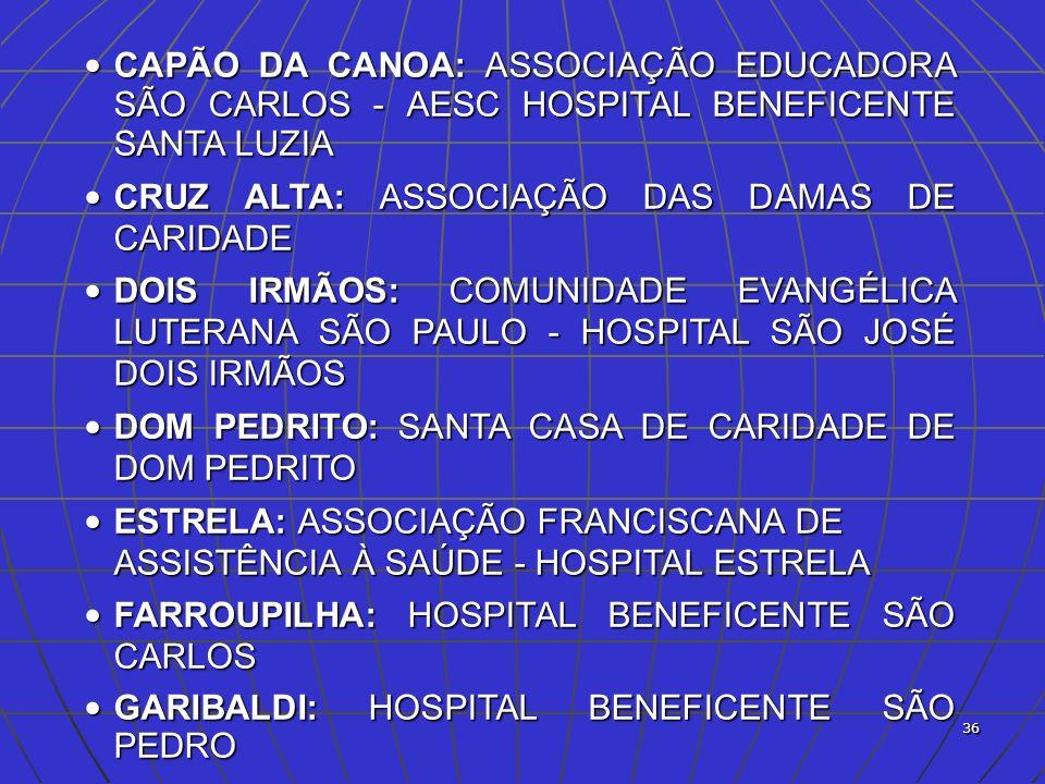 37 IJUÍ: ASSOCIAÇÃO HOSPITAL DE CARIDADE IJUÍ IJUÍ: ASSOCIAÇÃO HOSPITAL DE CARIDADE IJUÍ IJUÍ: ASSOCIAÇÃO HOSPITAL BOM PASTOR DE IJUÍ IJUÍ: ASSOCIAÇÃO HOSPITAL BOM PASTOR DE IJUÍ IRAÍ: SOCIEDADE HOSPITALAR NOSSA SENHORA AUXILIADORA IRAÍ: SOCIEDADE HOSPITALAR NOSSA SENHORA AUXILIADORA JAGUARÃO: SANTA CASA DE CARIDADE DE JAGUARÃO JAGUARÃO: SANTA CASA DE CARIDADE DE JAGUARÃO LAJEADO: SOCIEDADE BENEFICÊNCIA E CARIDADE DE LAJEADO LAJEADO: SOCIEDADE BENEFICÊNCIA E CARIDADE DE LAJEADO MARAU: SOCIEDADE HOSPITALAR BENEFICENTE DE MARAU MARAU: SOCIEDADE HOSPITALAR BENEFICENTE DE MARAU MONTENEGRO: ORDEM AUXILIADORA DAS SENHORAS EVANGÉLICAS DE MONTENEGRO MONTENEGRO: ORDEM AUXILIADORA DAS SENHORAS EVANGÉLICAS DE MONTENEGRO NONOAI: SOCIEDADE HOSPITALAR COMUNITÁRIA E BENEFICIENTE NONOAI NONOAI: SOCIEDADE HOSPITALAR COMUNITÁRIA E BENEFICIENTE NONOAI NOVA PALMA: ASSOCIAÇÃO HOSPITAL NOSSA SENHORA DA PIEDADE NOVA PALMA: ASSOCIAÇÃO HOSPITAL NOSSA SENHORA DA PIEDADE