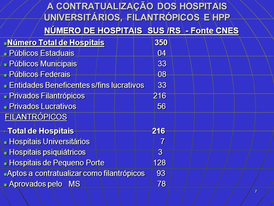 8 A CONTRATUALIZAÇÃO DOS HOSPITAIS 114 564 279 277 357 7 % 18 % 17 % 35 % 23% Proposta do Ministério da Saúde para o Rio Grande do Sul: 128 HPP