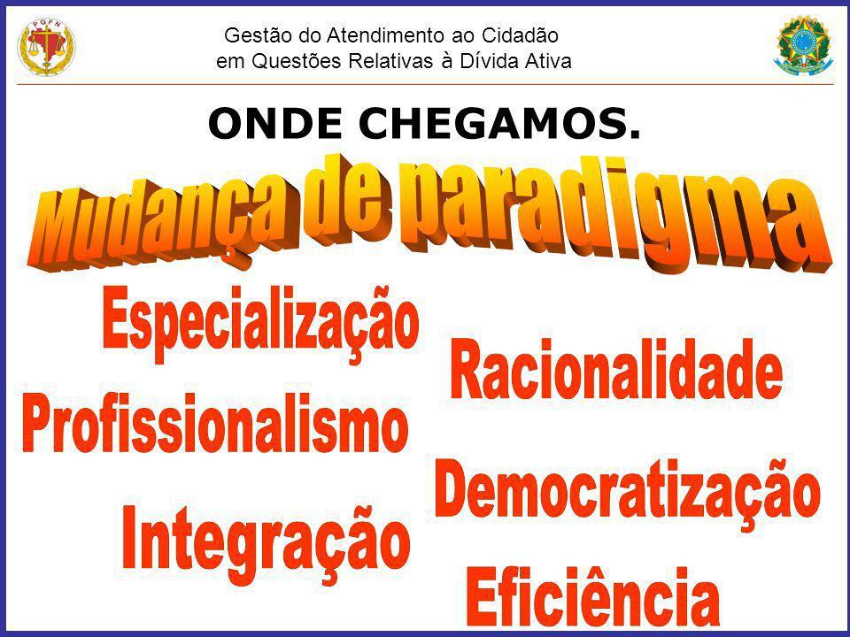 Gestão do Atendimento ao Cidadão em Questões Relativas à D í vida Ativa ONDE CHEGAMOS.