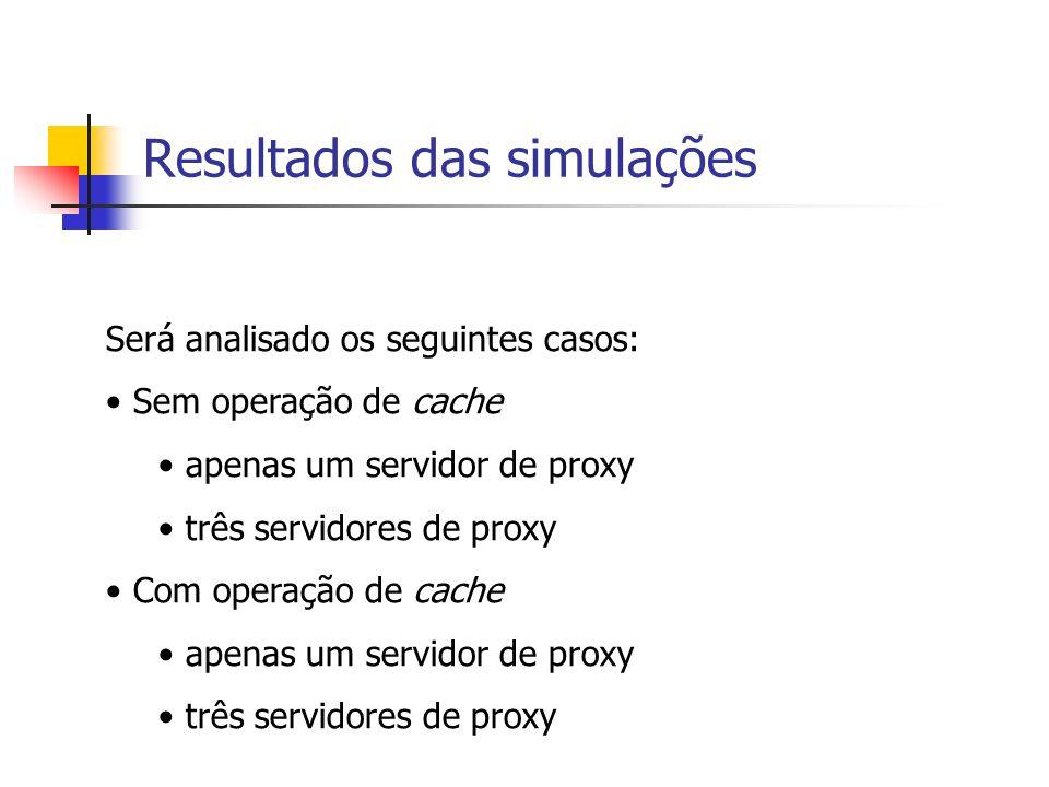 Resultados das simulações Será analisado os seguintes casos: Sem operação de cache apenas um servidor de proxy três servidores de proxy Com operação de cache apenas um servidor de proxy três servidores de proxy