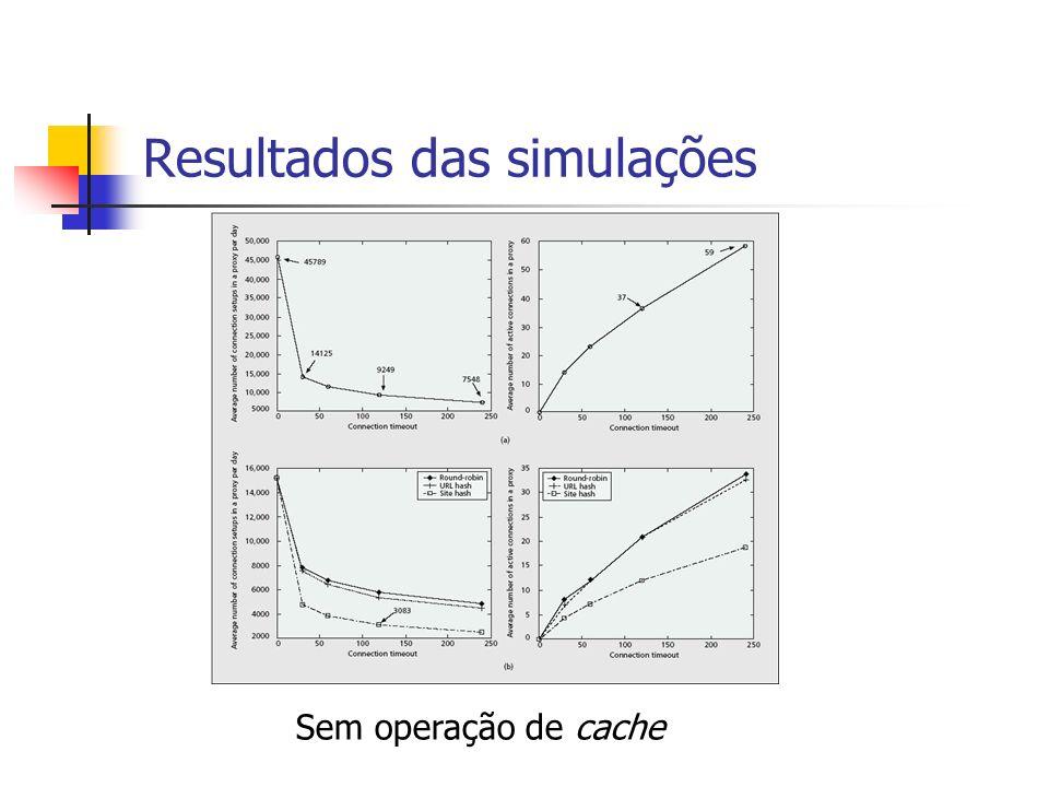 Resultados das simulações Sem operação de cache
