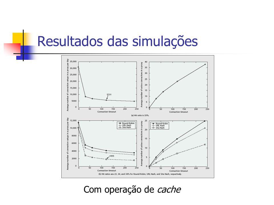 Resultados das simulações Com operação de cache