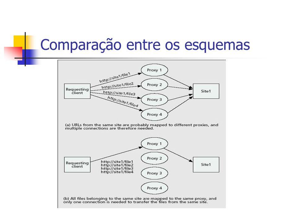 Comparação entre os esquemas