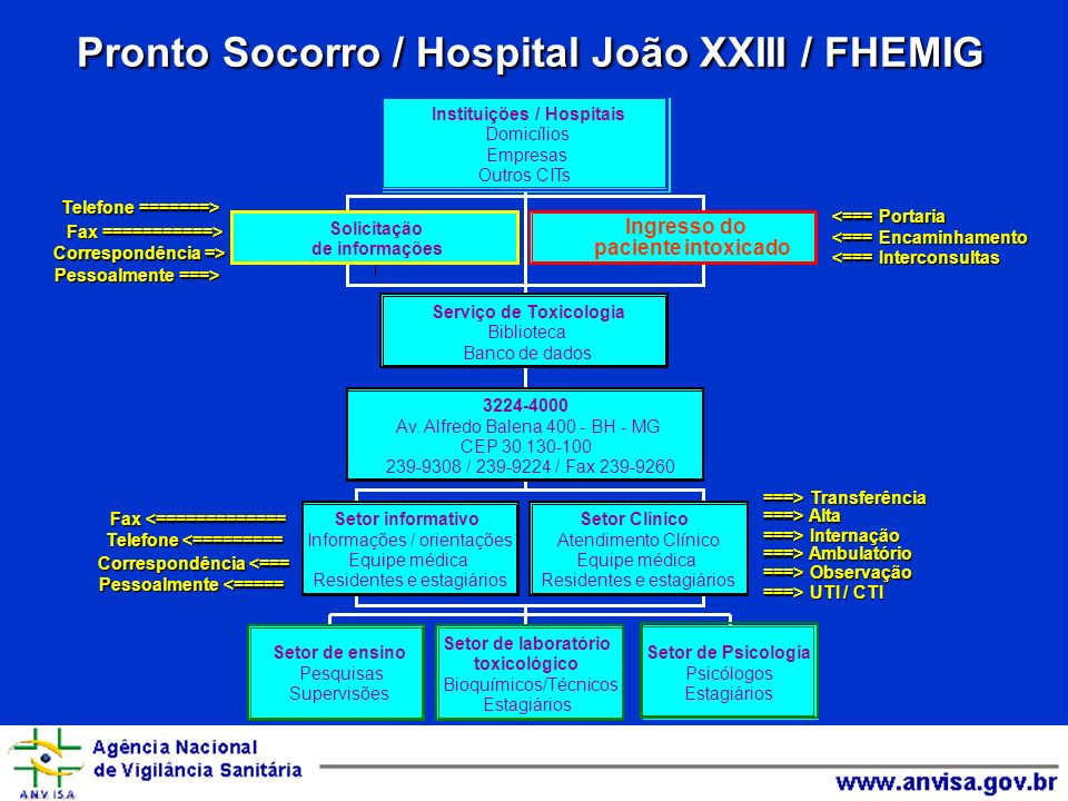 Pronto Socorro / Hospital João XXIII / FHEMIG Telefone =======> Telefone =======> Fax ===========> Fax ===========> Correspondência => Pessoalmente ==