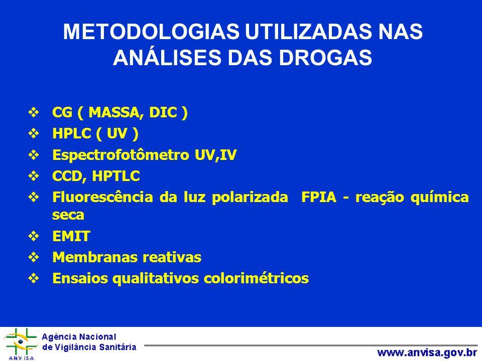 METODOLOGIAS UTILIZADAS NAS ANÁLISES DAS DROGAS CG ( MASSA, DIC ) HPLC ( UV ) Espectrofotômetro UV,IV CCD, HPTLC Fluorescência da luz polarizada FPIA