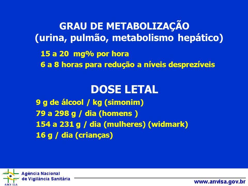 GRAU DE METABOLIZAÇÃO (urina, pulmão, metabolismo hepático) 15 a 20 mg% por hora 6 a 8 horas para redução a níveis desprezíveis DOSE LETAL 9 g de álco