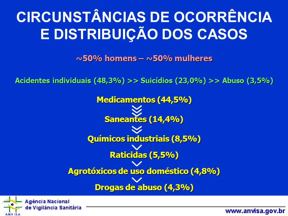 CIRCUNSTÂNCIAS DE OCORRÊNCIA E DISTRIBUIÇÃO DOS CASOS ~50% homens – ~50% mulheres Acidentes individuais (48,3%) >> Suicídios (23,0%) >> Abuso (3,5%) M