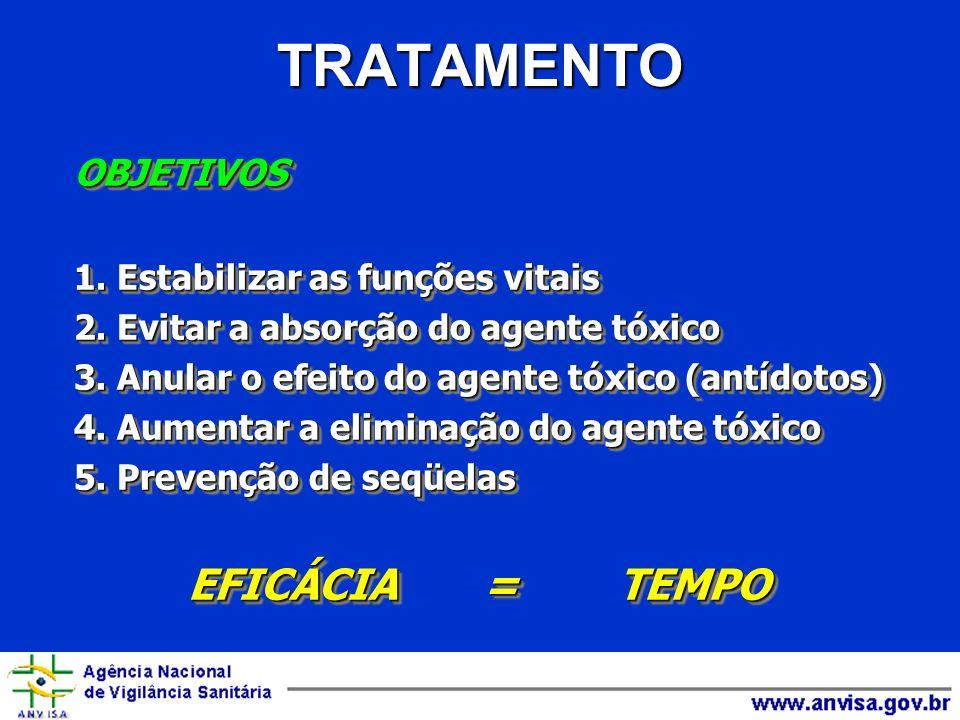 TRATAMENTO OBJETIVOS 1. Estabilizar as funções vitais 2. Evitar a absorção do agente tóxico 3. Anular o efeito do agente tóxico (antídotos) 4. Aumenta