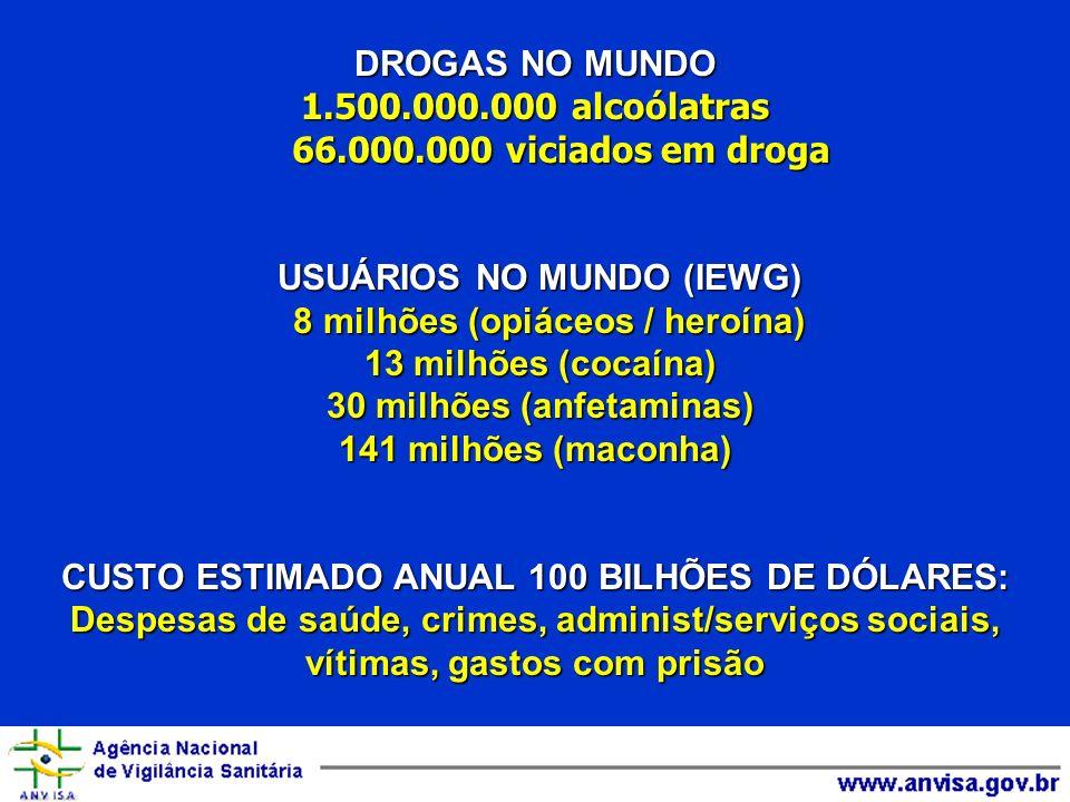 DROGAS NO MUNDO 1.500.000.000 alcoólatras 66.000.000 viciados em droga USUÁRIOS NO MUNDO (IEWG) 8 milhões (opiáceos / heroína) 13 milhões (cocaína) 30
