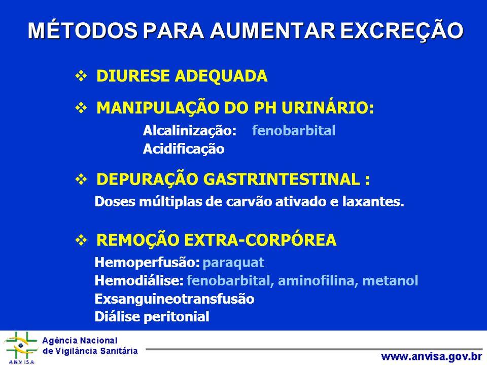 MÉTODOS PARA AUMENTAR EXCREÇÃO DIURESE ADEQUADA MANIPULAÇÃO DO PH URINÁRIO: Alcalinização: fenobarbital Acidificação DEPURAÇÃO GASTRINTESTINAL : Doses
