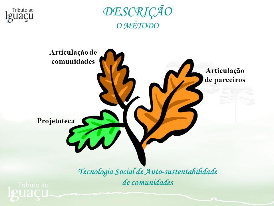 DESCRIÇÃO O MÉTODO Tecnologia Social de Auto-sustentabilidade de comunidades Articulação de parceiros Articulação de comunidades Projetoteca