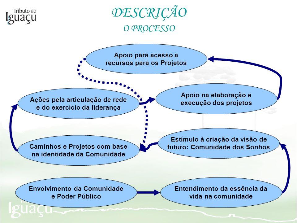 O PROCESSO DESCRIÇÃO Estímulo à criação da visão de futuro: Comunidade dos Sonhos Caminhos e Projetos com base na identidade da Comunidade Ações pela
